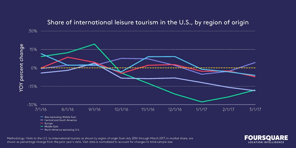 share of international leisure tourism in the U.S., by region of origin, chart
