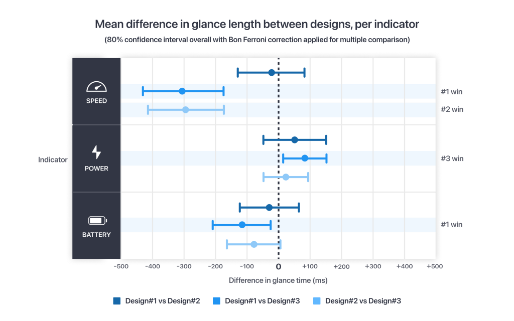 A dot plot showing the differences between designs and indicators. There are 4 items with statistical significance, with design#3's speed indicator falling behind.