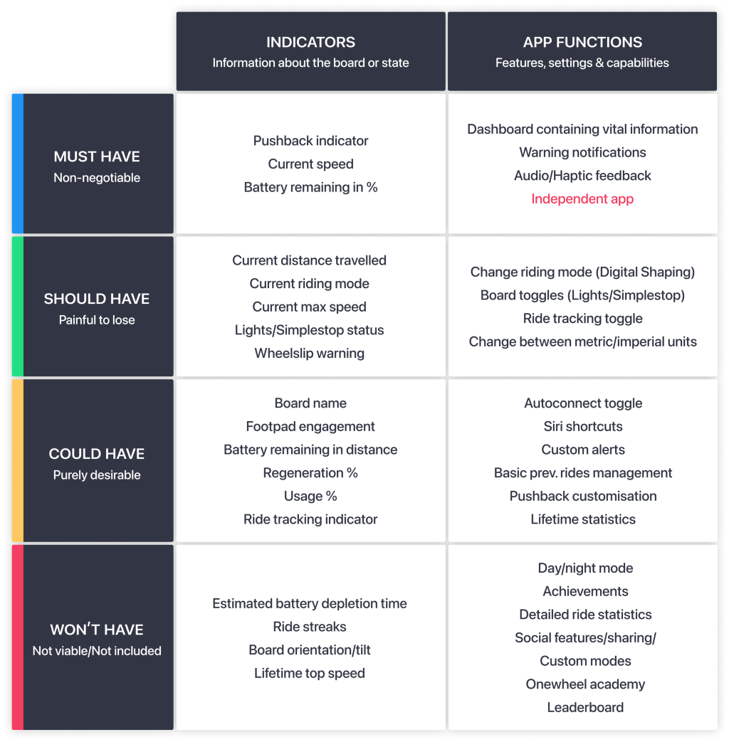 A MOSCOW chart showing the prioritisation of potential features