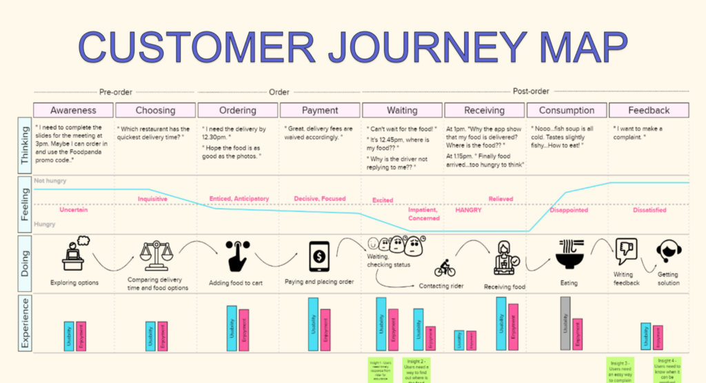 Customer journey map of food delivery service users