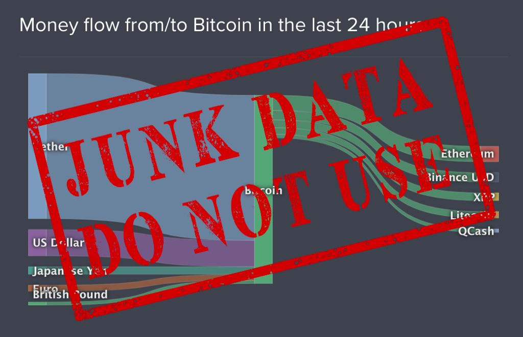 Assessing Bitcoin's liquidity with Coinlib data is indefensible