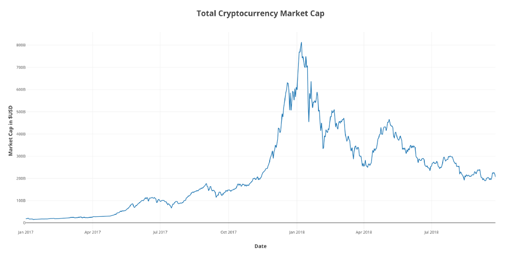 Indexing the Cryptocurrency Market