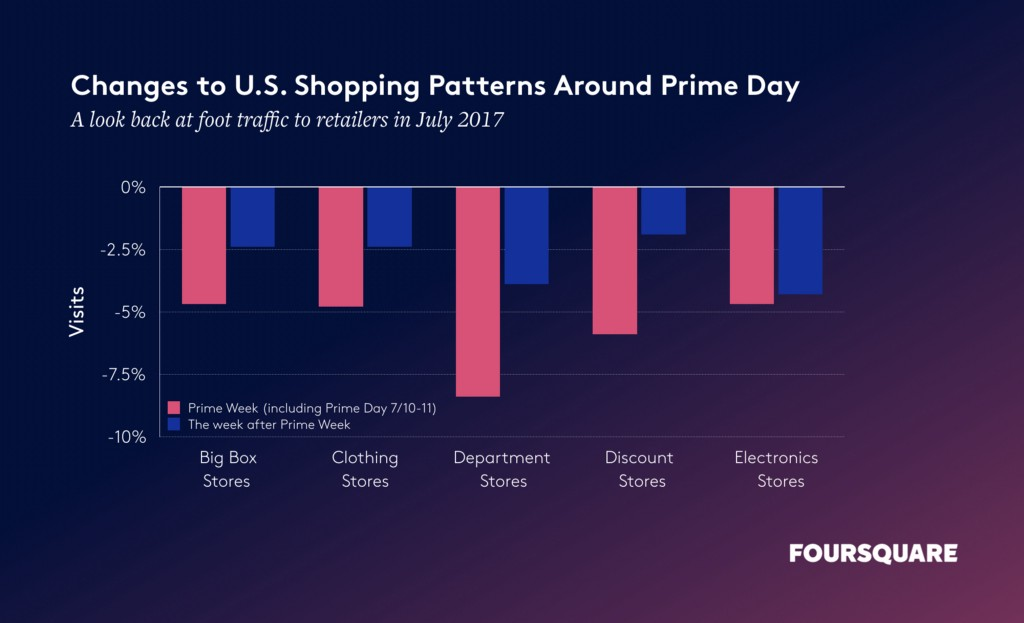 changes to U.S. shopping patterns around Amazon Prime Day in July 2017