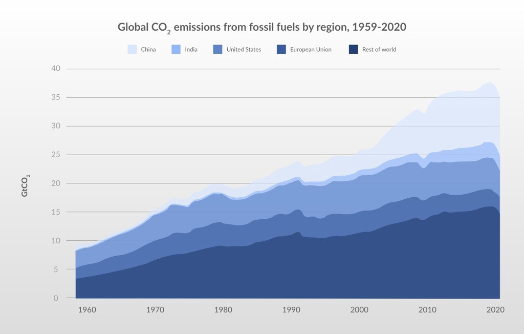 A graph showing regional co2 emissions from 1969