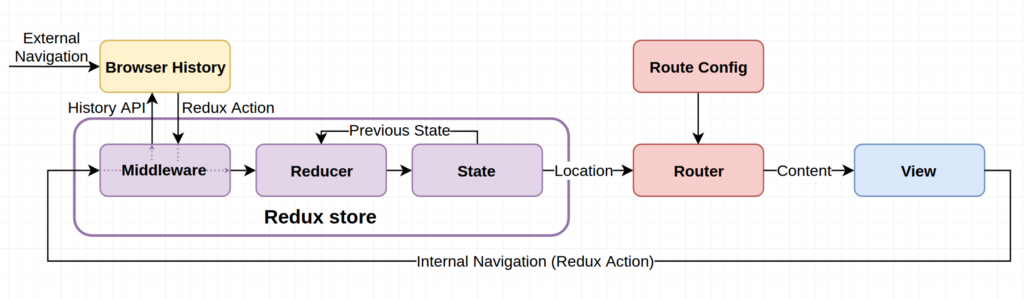 A routing library is a key component of any complex ff12648d3