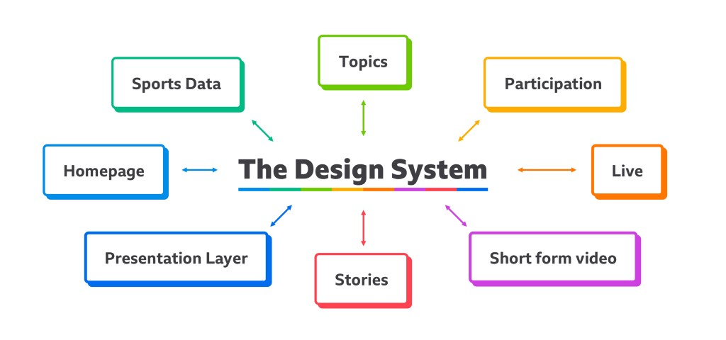 A selection of teams with the design system in the middle of them. Arrows indicate stuff going to and from the design system