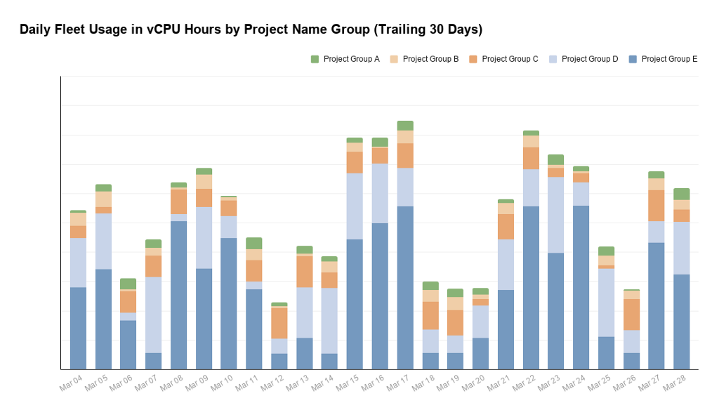 Figure 2. Daily fleet usage in vCPU-Hours by project name group (trailing 30 days)