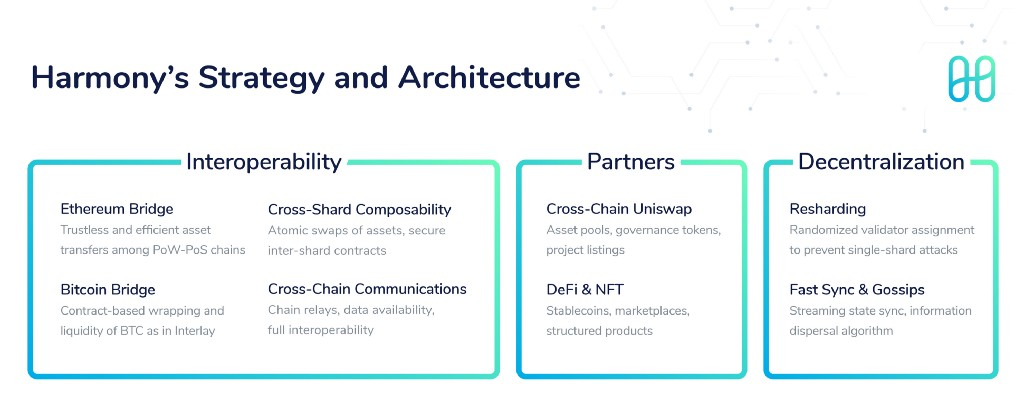 Harmony's Strategy and Architecture