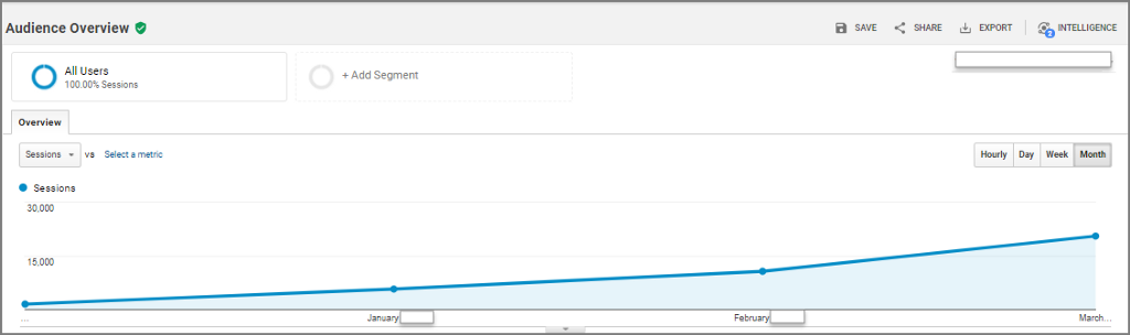 Traffic growth on a blog that was set up from scratch