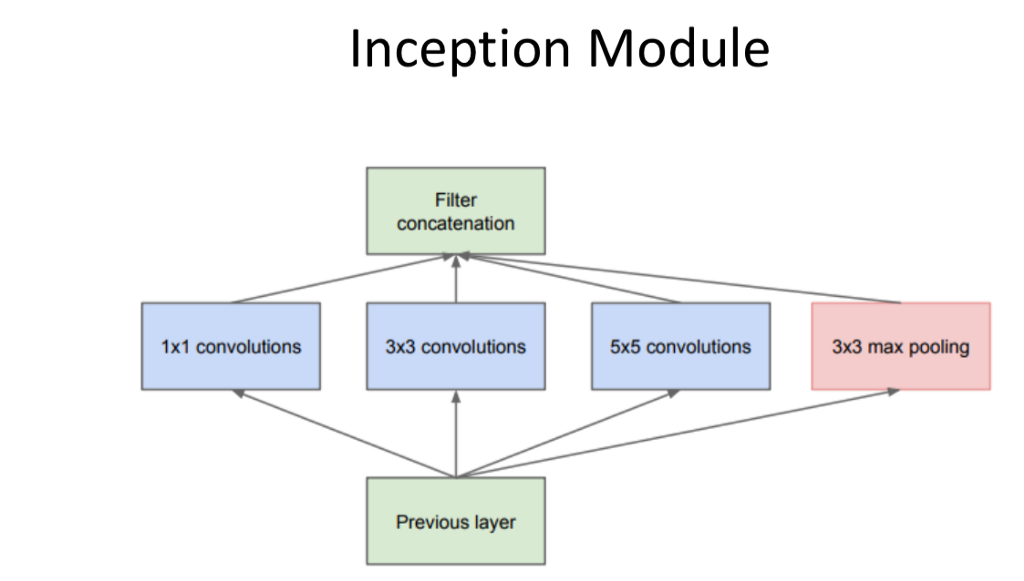 Mit 6s094 deep learning for self driving cars 2018 lecture 4 notes googlenet 2014 inception modules were introduced idea it used the idea that different sized convolutions provide different value for the network fandeluxe Images