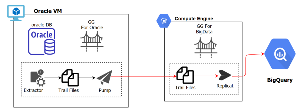 Sync Oracle to BigQuery With Golden Gate BigQuery Adapter