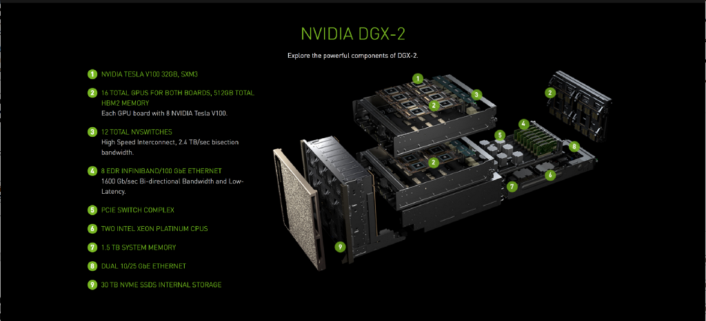 A Review of NVIDIA GTC 2018 Conference — New GPUs, Deep Learning Acceleration, Data Augmentation…