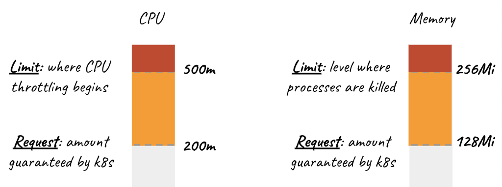 AKS Performance: Resource Requests and Limits