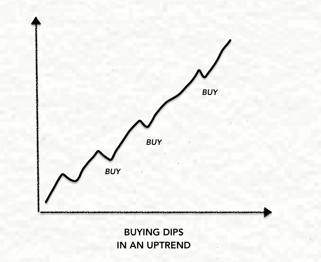 Buying Dips in an uptrend