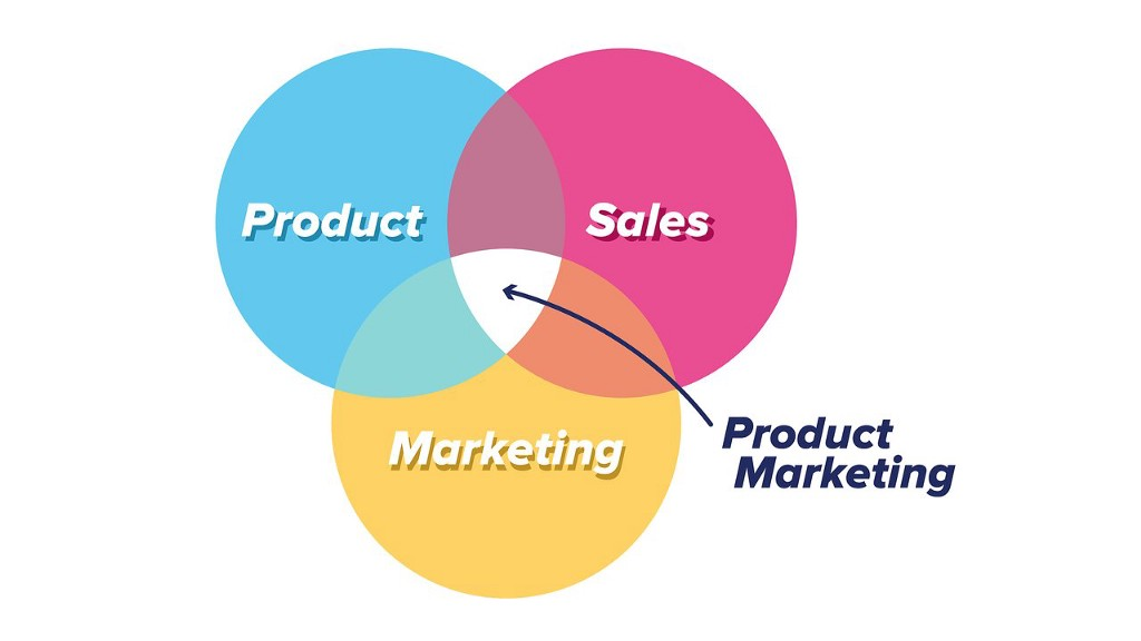 What do You Want to Know About Product Marketing Management?