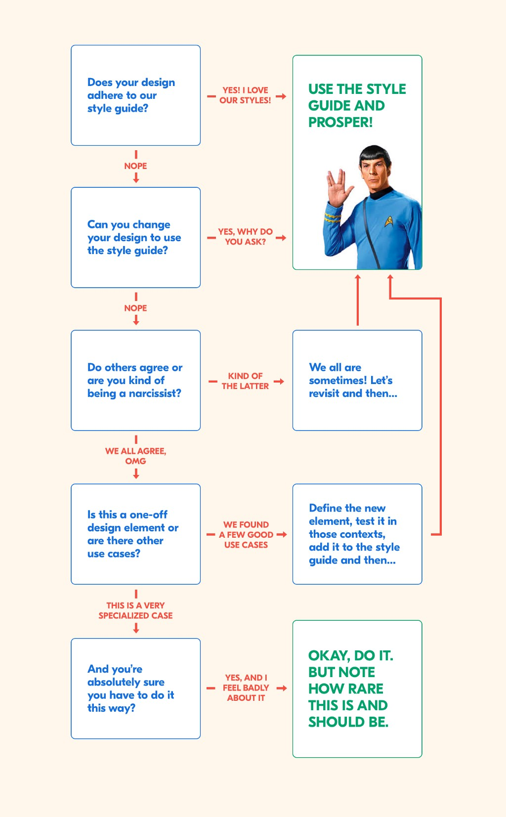 A Decision Tree for Designers