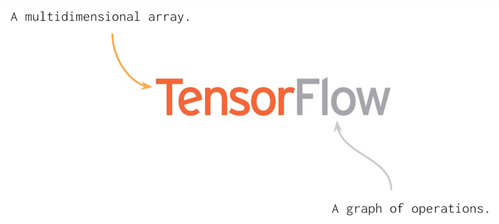 Everything you need to know about TensorFlow 2 0 - By Thalles Silva