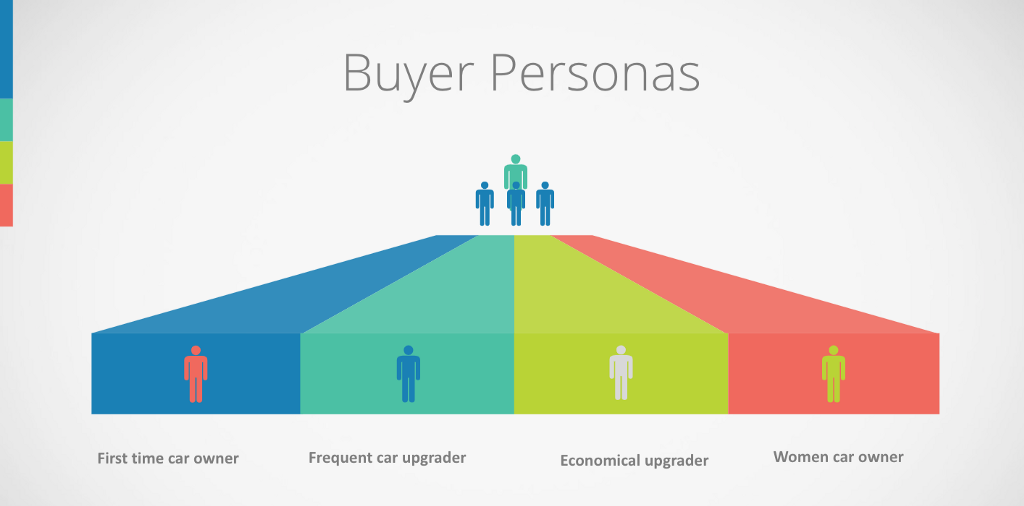 Some Sample Buyer Personas