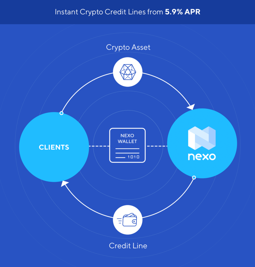 how to buy 5 of nexo cryptocurrency