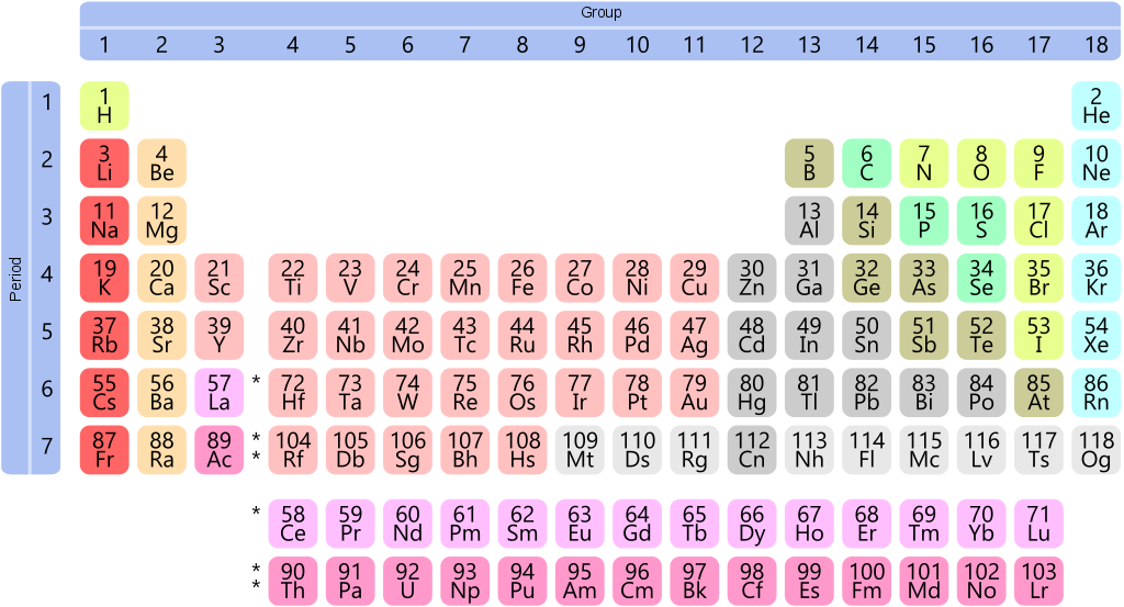 Digital literacy with the periodic table of elements the assignment to explain the organizational structure of the periodic table is an opportunity for students to utilize digital media tools in school that urtaz Image collections