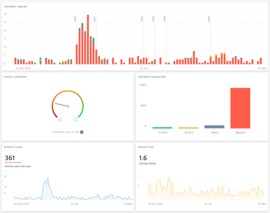 Some analytics data with histogram, pie charts and plots