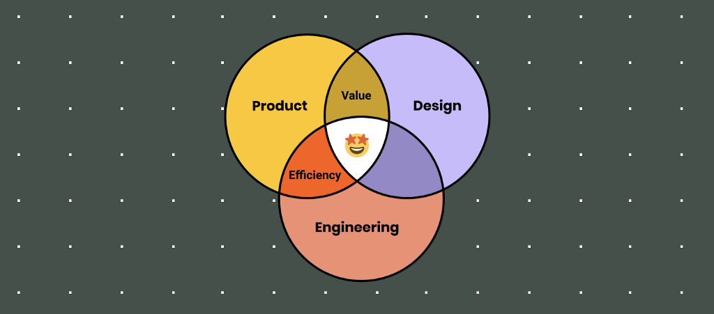 An image of three circles intersecting with an emoji in the center. Product and Engineering collaboration results in planning for efficiency.