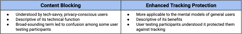 A chart outlining the differences between Content Blocking and Enhanced Tracking Protection.