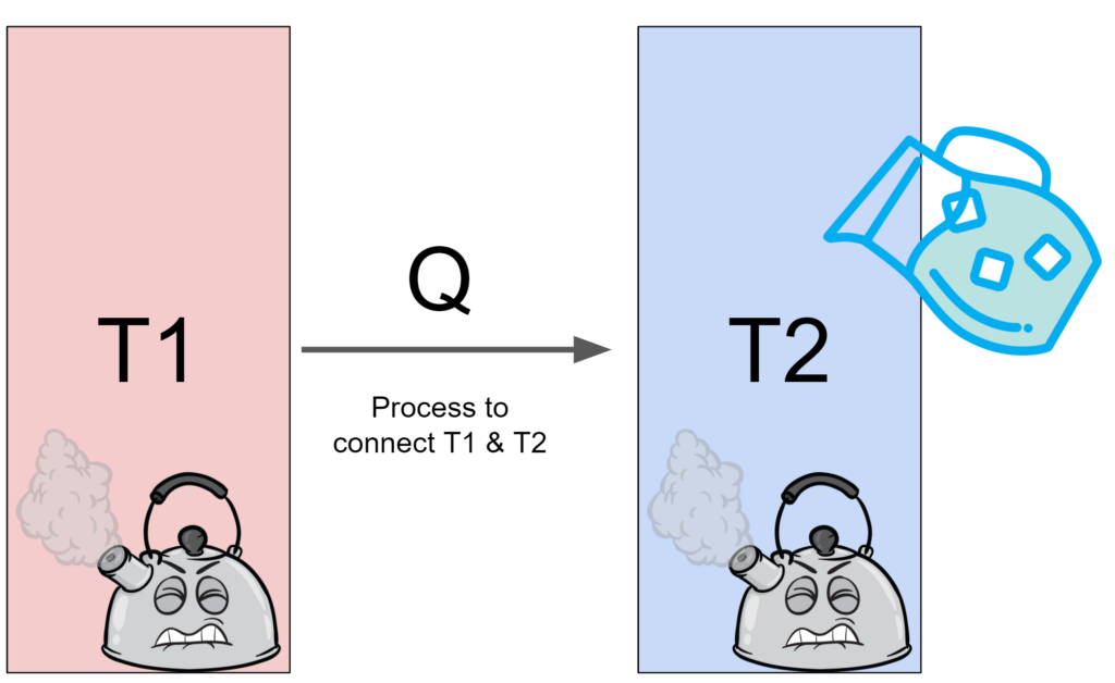 The law of thermodynamics and etropy described with two bodies and a process to connect them