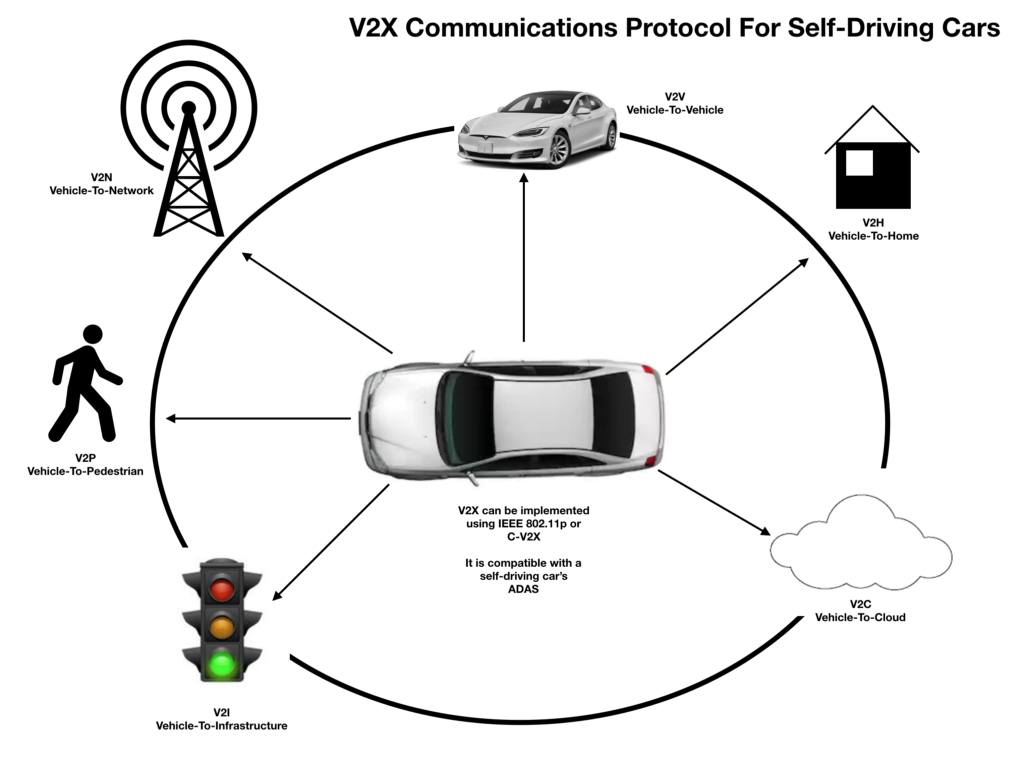 medium self driving car on feedspot rss feed Tesla Model X Teaser how v2x technology is used in munications