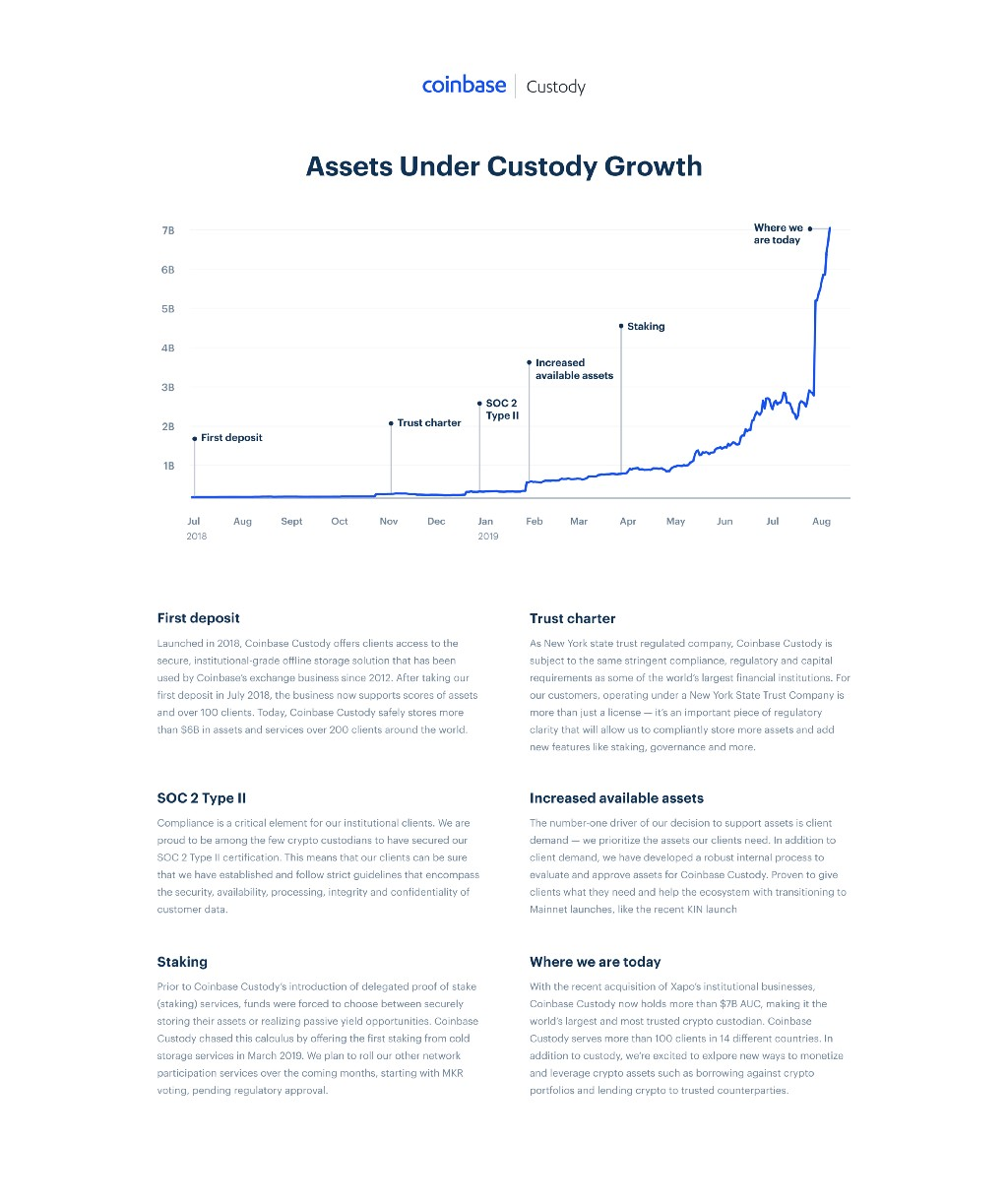 Coinbase Custody acquires Xapo's institutional business, becoming the world's largest crypto… 2