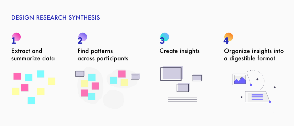 How exactly do you find insights from qualitative user research?
