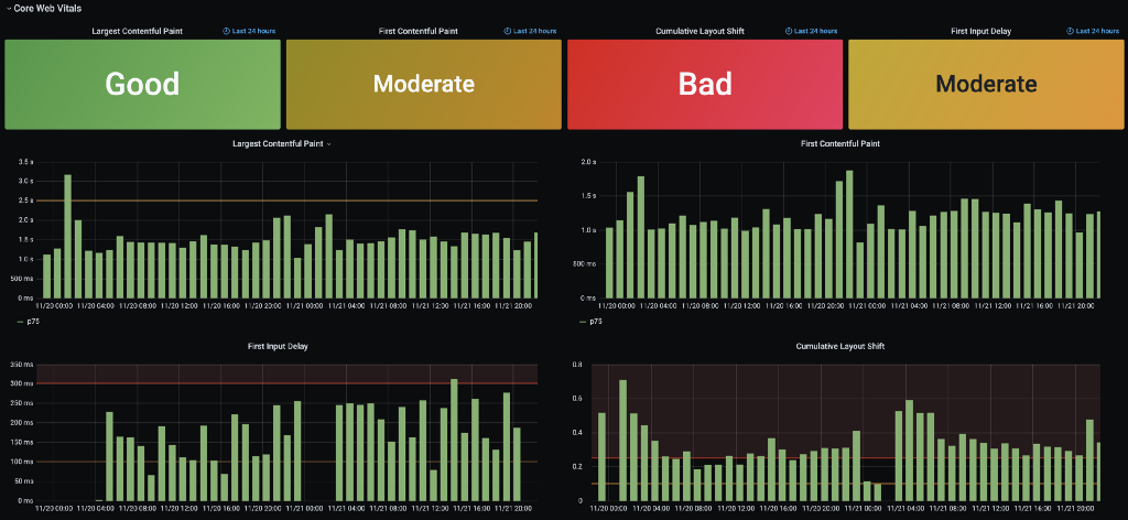 Screenshot of our custom RUM solution reporting on Web Vitals