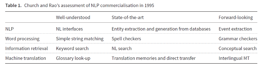 NLP commercialization in the last 25 years