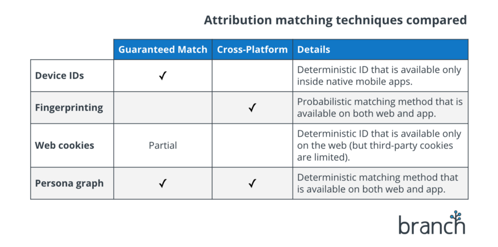 The Death of App Attribution - By Alex Bauer