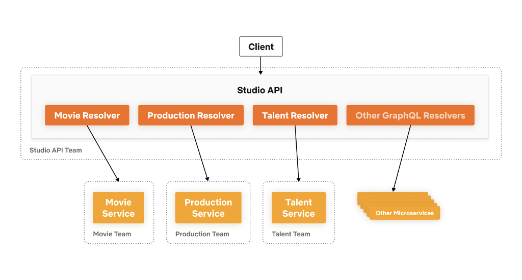 Studio API Architecture Diagram