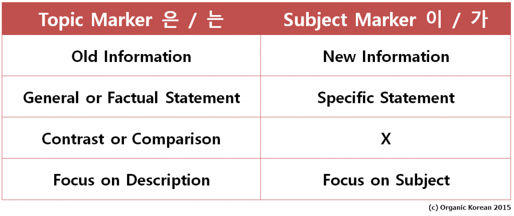 subject by subject comparison