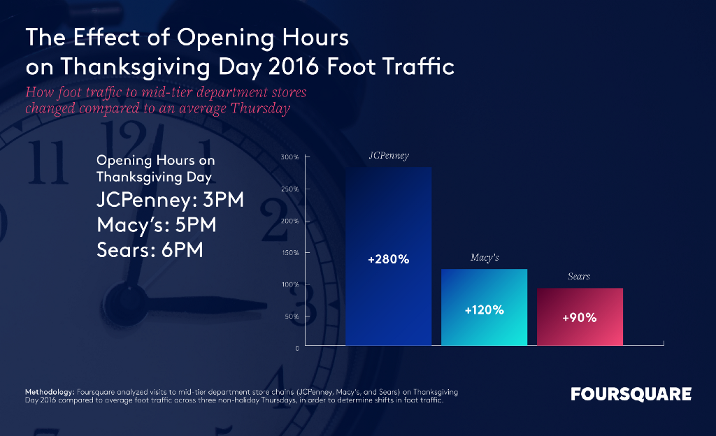 impact on foot traffic of opening hours on Thanksgiving Day