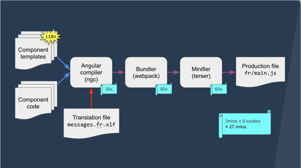 The build pipeline of a translated Angular application — pre-Ivy