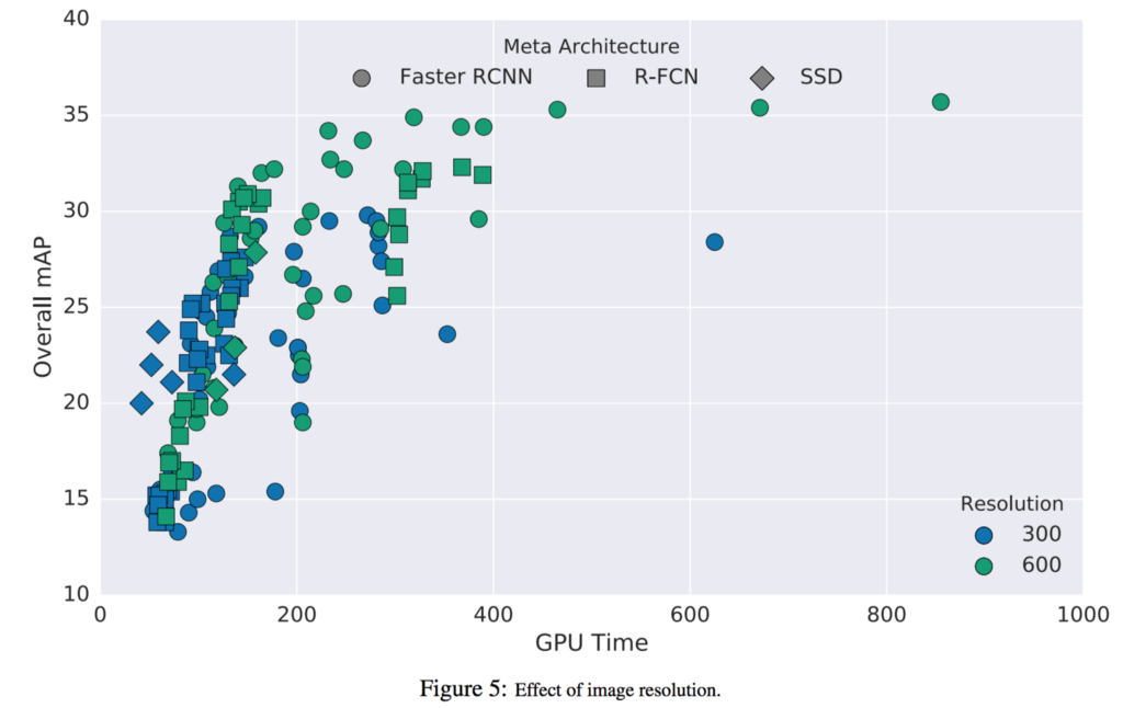 Object detection: speed and accuracy comparison (Faster R-CNN, R-FCN