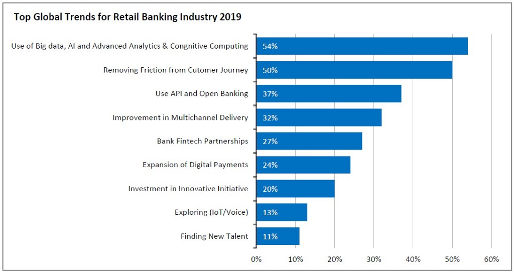 Role of Advanced Analytics in Redefining Retail Banking