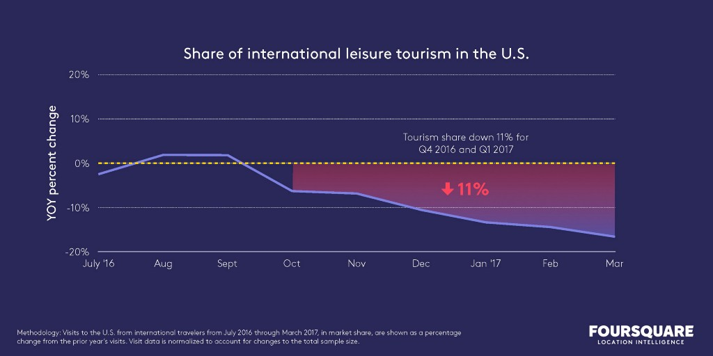 share of international leisure tourism in the U.S. chart