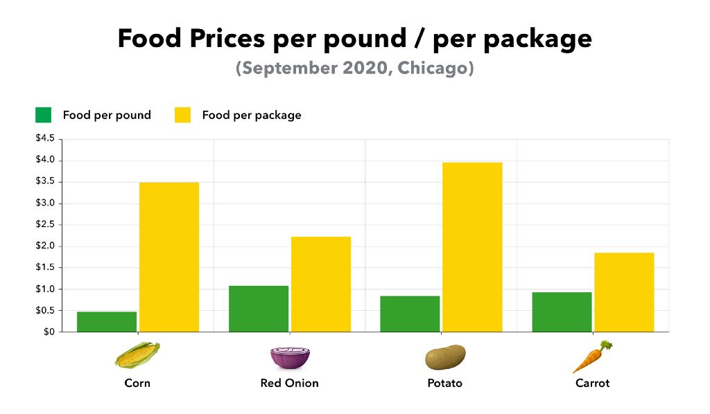 Food prices per pound vs per package (September 2020, Chicago) Corn, red onion, potato prices are way lower per pound.
