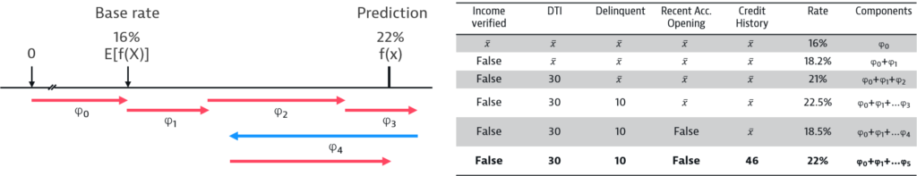 The left side shows an axis with prediction output and a set of 6 arrows indicating the impact (increasing or decreasing the predicted value) of individual features. The right side shows a table with six rows corresponding to the six arrows on the left. The first row starts with each feature being substituted with the average of this feature across all samples. For each row the average of one features is substituted with a concrete number showcasing the stepwise calculation of the feature impact
