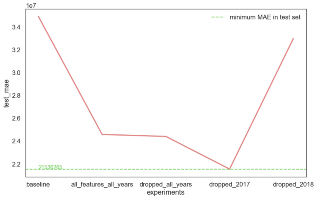 Practical Issues in Data Science Part 2: Distribution Shift (Part 1)