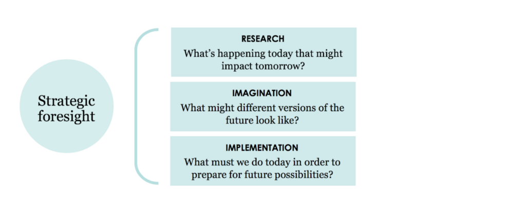 Strategic Foresight Graphic: Research, Imagination, Implementation