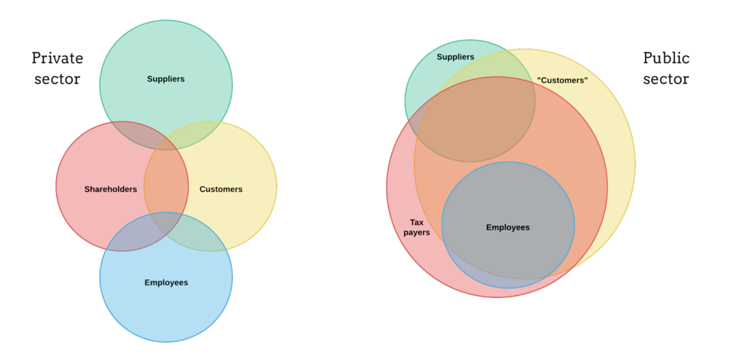 Public Procurement In Perspective 2 With Venn Diagrams