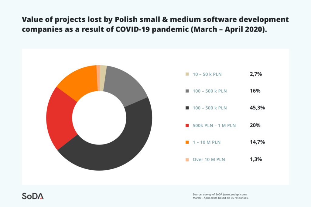Polish IT companies count losses generated by COVID-19 but they look to the future with hope