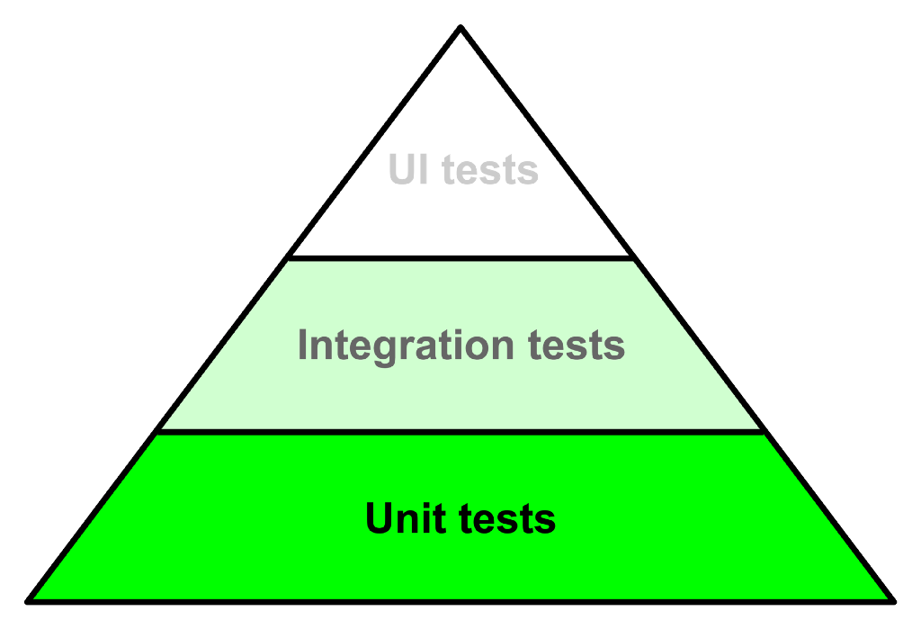 The Testing Pyramid with every kind of tests highlighted with the attention you dedicate them with a bottom to top approach.