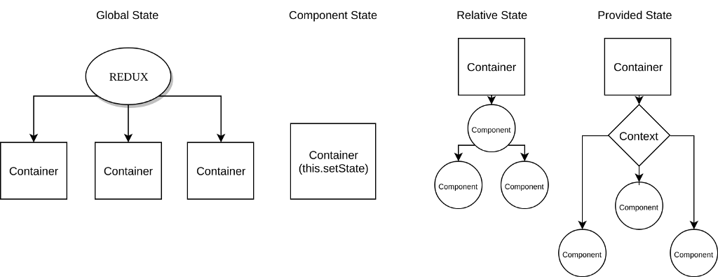 React State Management Patterns – ITNEXT