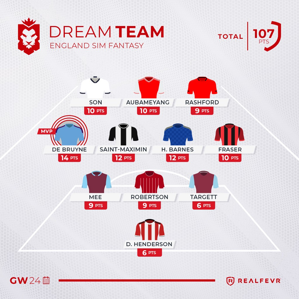 England Sim Fantasy: the Results of Gameweek 24